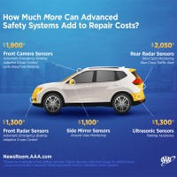 New car technology can be expensive to repair